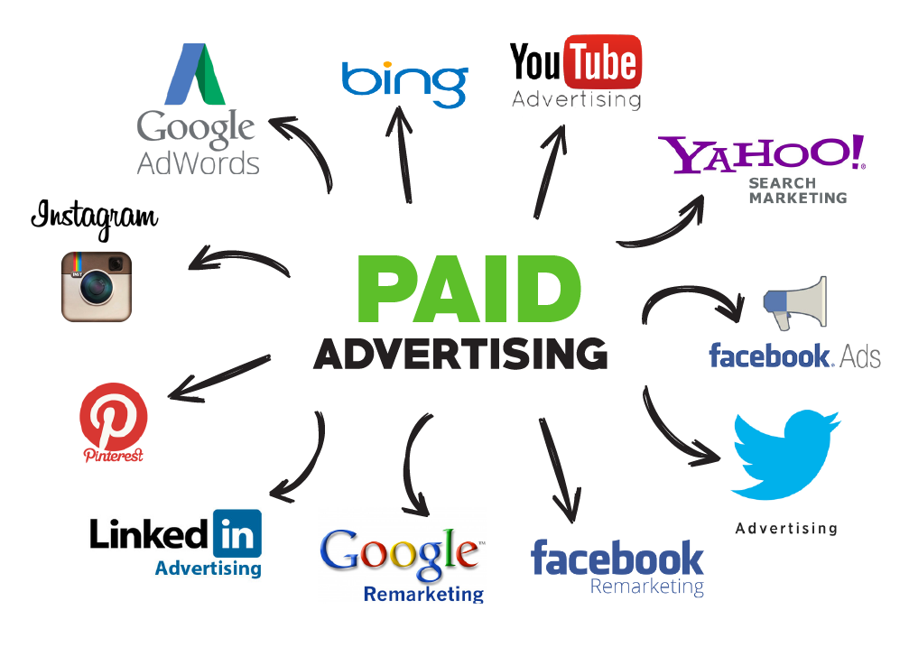 Paid Advertising - Digital Marketing Strategy - AllinBrand