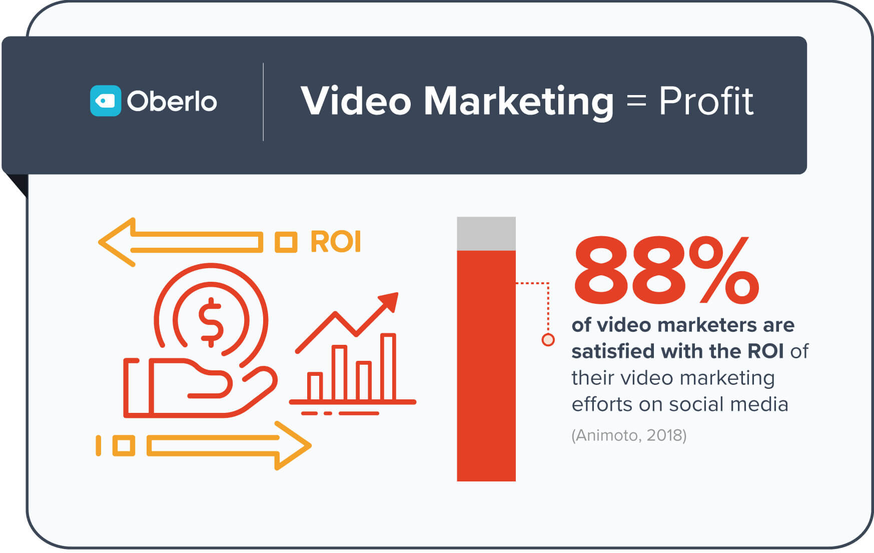 Video Marketing Benefits ROI Small Business